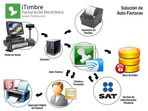 Conecta tu Punto de Ventas a Facturación Electrónica con iTimbre