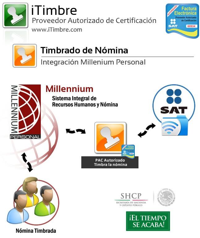 Millennium-paquete-iTimbre